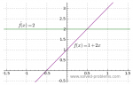 Problem 2-9: Differentiating Polynomial and Rational Functions