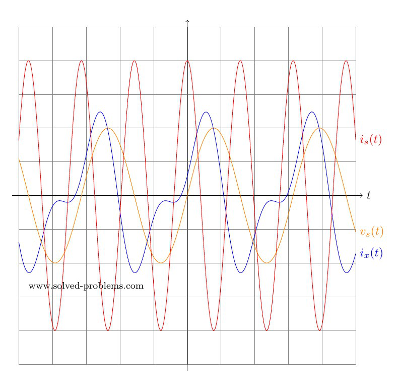 signal plots - AC Circuit Analysis with superposition theorem