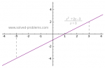 Problem 2-4: Computing Limits of a Rational Function