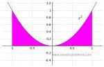 Problem 2-7: Evaluatin Definite Integrals